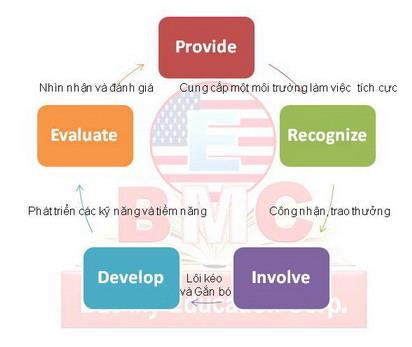 Thu hút, giữ chân và khích lệ nhân viên theo Quy trình PRIDE