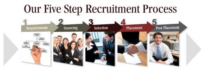chiến lược tuyển dụng bốc cả nhóm