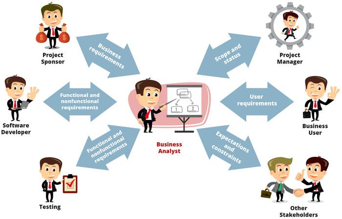 phương pháp đánh giá kết quả làm việc
