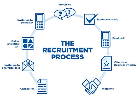 quy trình tuyển dụng nhân sự