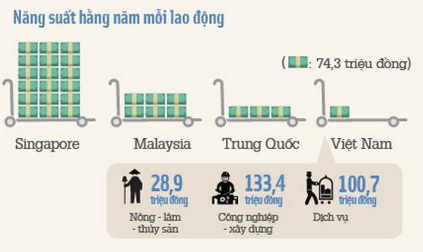 năng suất lao động của Việt Nam - Chiến lược nhân sự