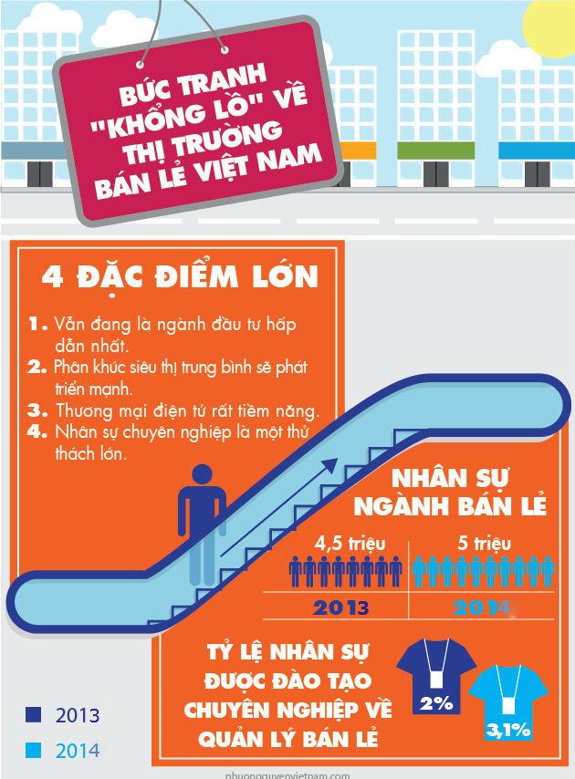 thực trạng tuyển dụng và đào tạo nhân sự thị trường bán lẻ Việt Nam