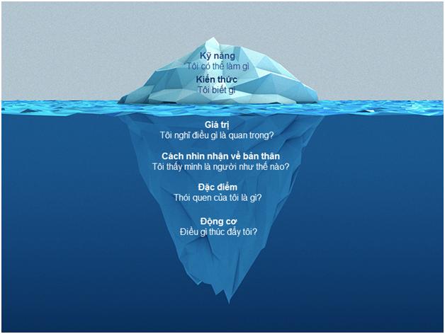 mô hình tảng băng trôi - phát triển năng lực tổng thể