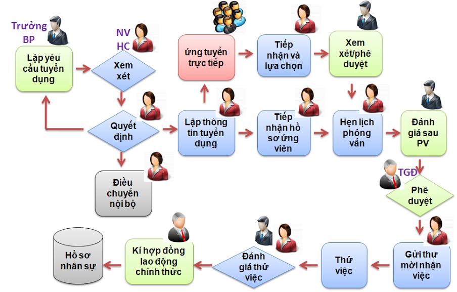 quy trình tuyển dụng nhân sự mẫu - quản trị nhân sự