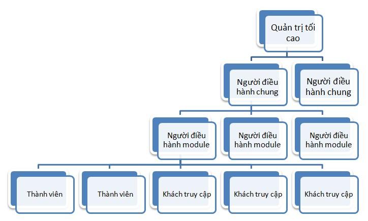 mô hình phân quyền