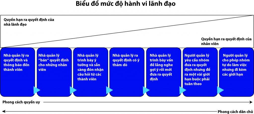chất lượng lãnh đạo Việt Nam - hành vi lãnh đạo