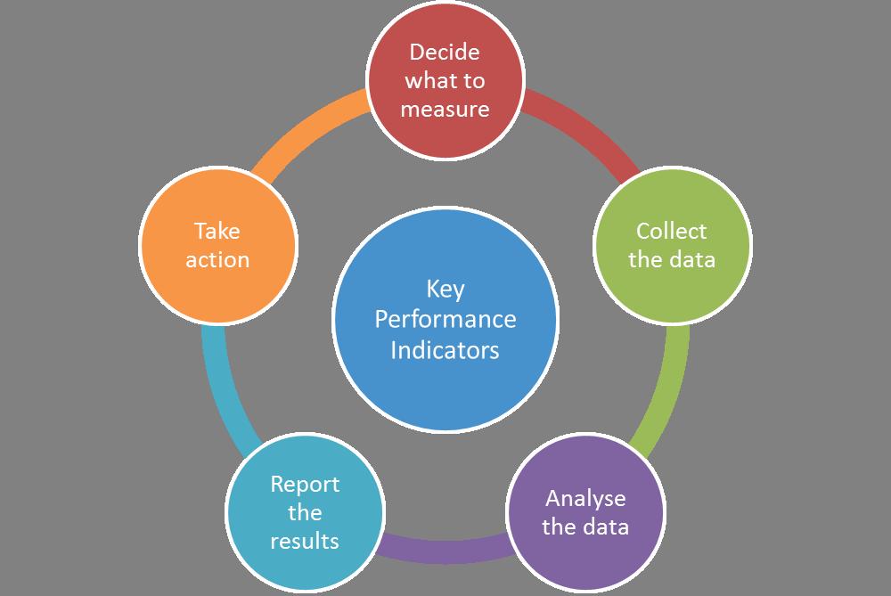 Chỉ số KPI đo lường hiệu suất chính