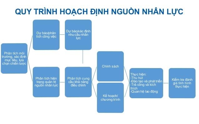 quy trình hoạch định nhân lực - kế hoạch nhân sự