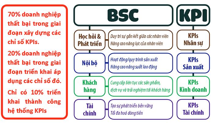 Thẻ cân bằng điểm cá nhân - PSC