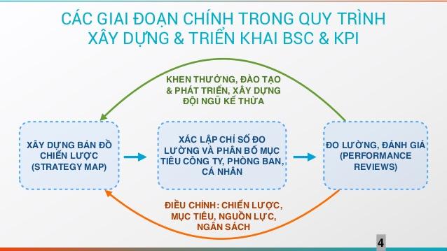 xây dựng thành công BSC và KPI