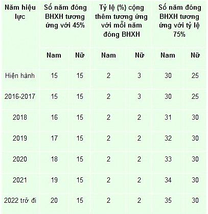 Những thay đổi quan trọng về chế độ BHXH từ năm 2016