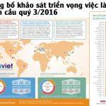 Công bố khảo sát triển vọng việc làm toàn cầu quý 3/2016
